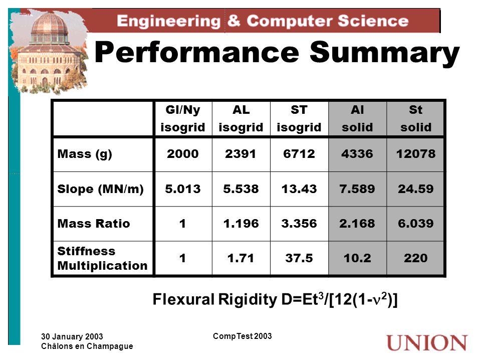Performance Summary Flexural Rigidity D=Et3/[12(1-2)] Gl/Ny isogrid